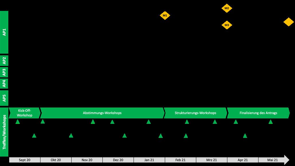 Ablauf der Konzeptphase des Innovationsbündnisses